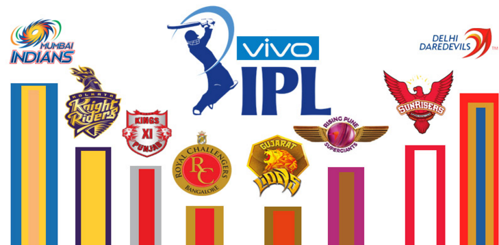 IPL 10 to kick off today in Hyderabad