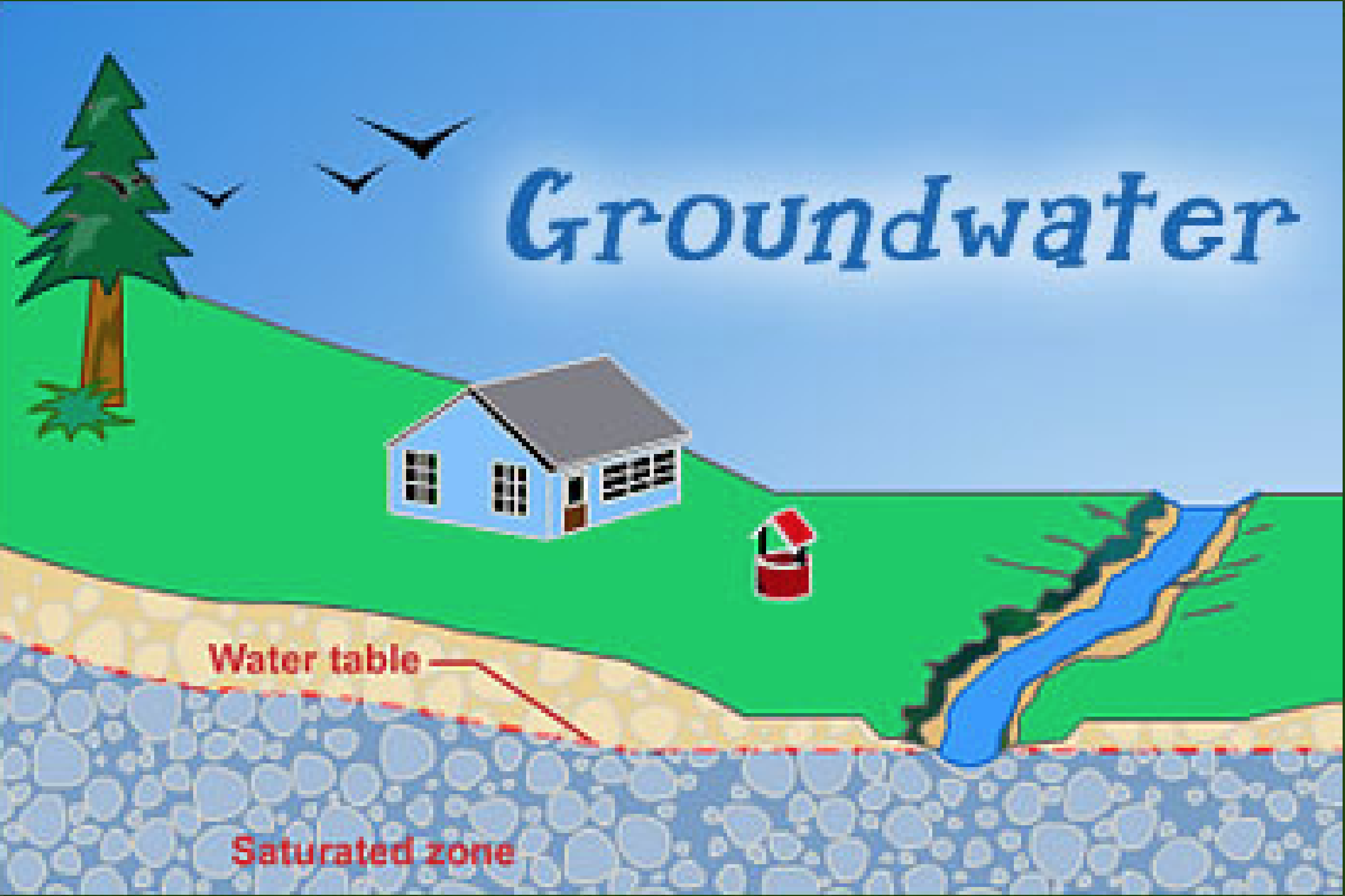 Groundwater level increase in  Telangana