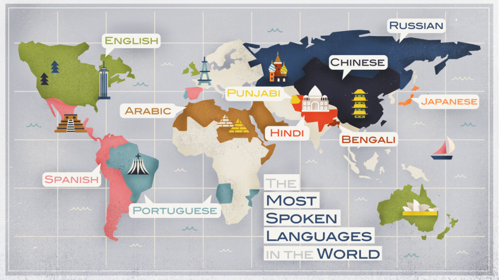 Hindi ranks 3rd most spoken language in the World