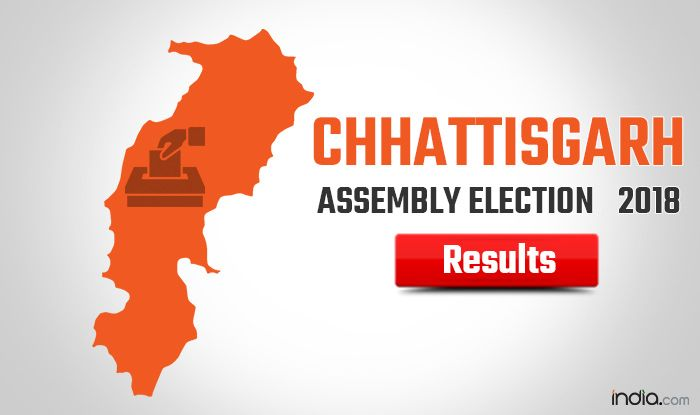 Chhattisgarh polls: Congress ahead in 42 seats, BJP in 15
